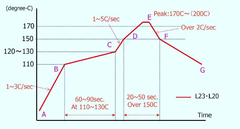 回流焊接 Reflow soldering profile