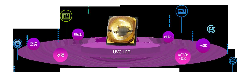 深紫外UVC-LED