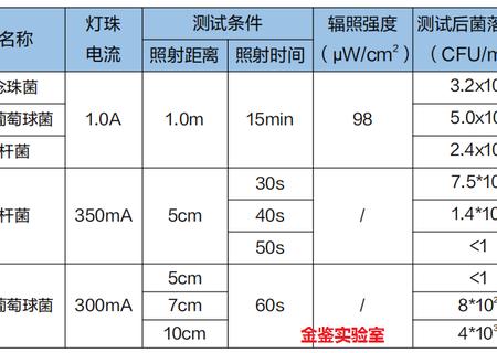 【金鉴出品】UV LED紫外线杀菌效果该怎么评估